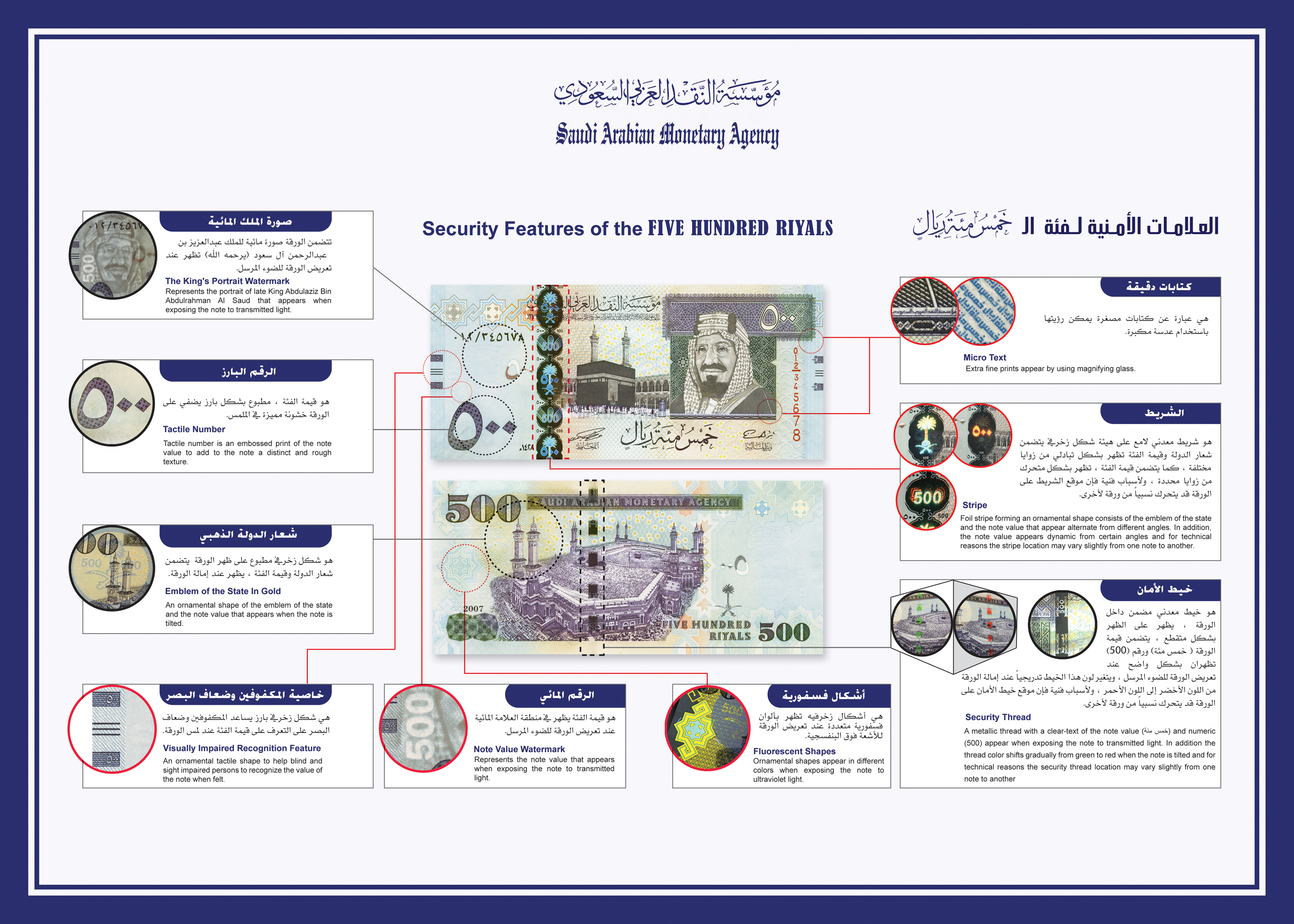 Security Features Of The 500 Saudi Riyal Banknote
